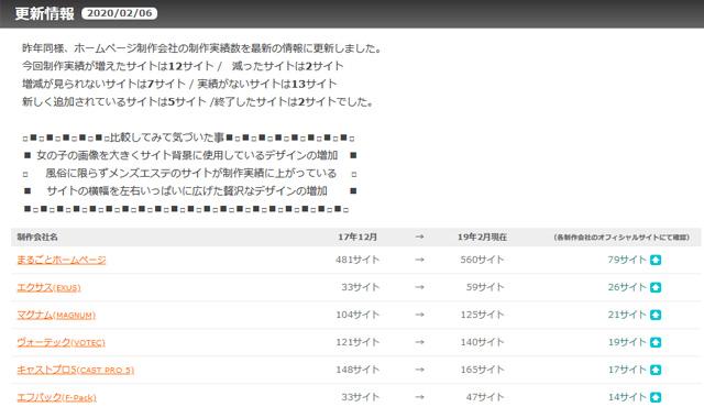ホームページ制作会社の制作実績数を最新の情報に更新しました。